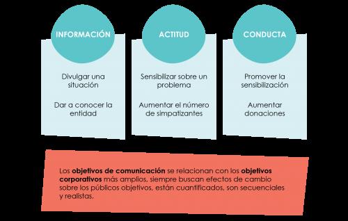 objetivos de comunicacion para tu plan de comunicacion digital