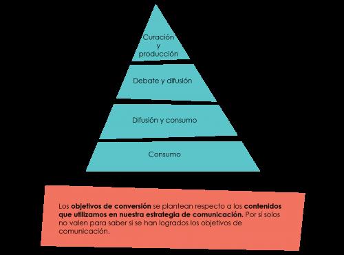 objetivos de conversion del plan de comunicacion digital